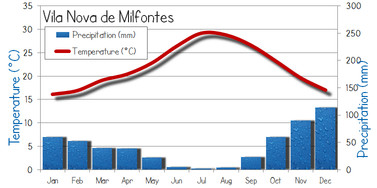Vila Nova de Milfontes Weather